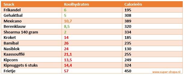 koolhydraatarm dieet lijst producten